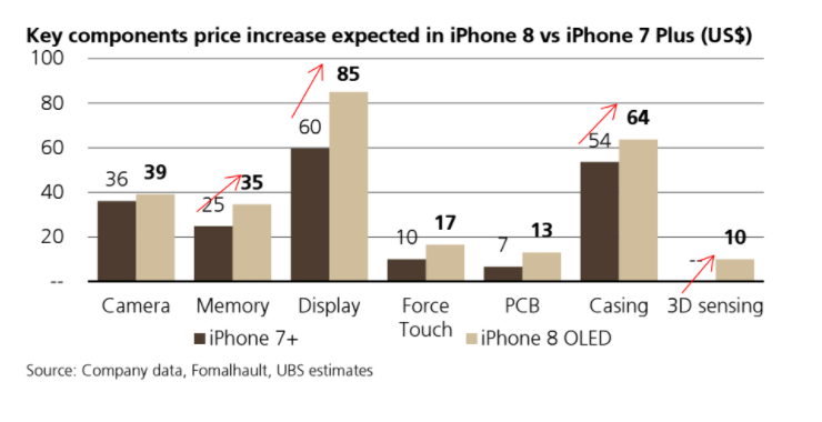 ubs-key-components-price-increase-iphone-8