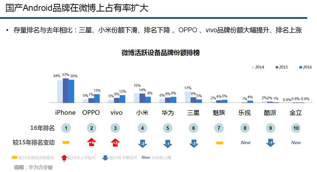 weibo-sinno-chinese-brands-2016