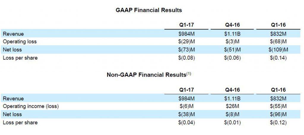amd-1q17-financial