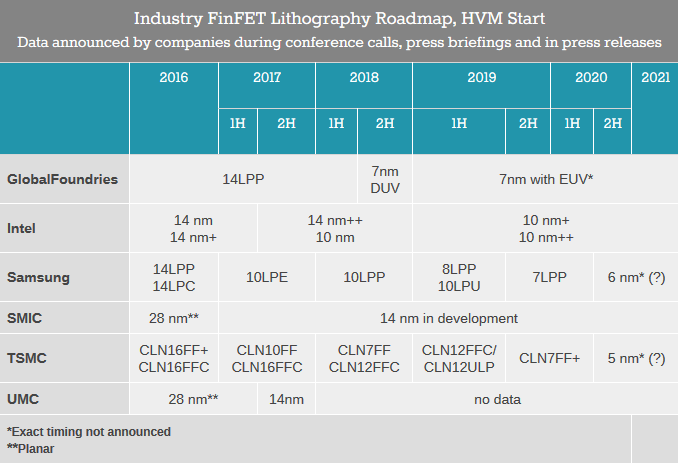 anandtech-foundry-roadmap