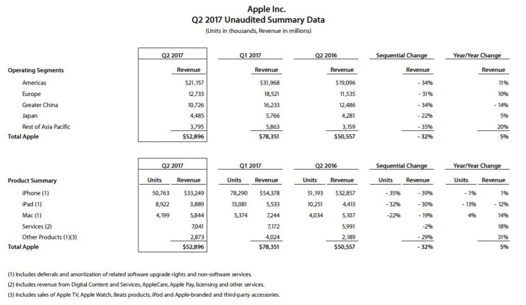 apple-2q17-financial