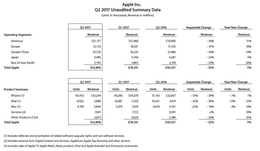 apple-2q17-financial
