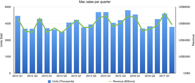 apple-macbook-sales