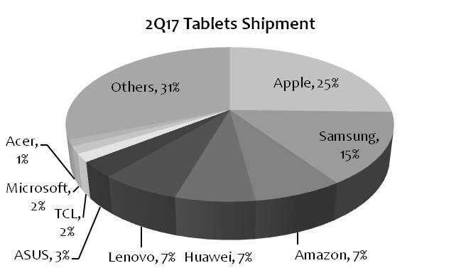 digitimes-2q17-tablets