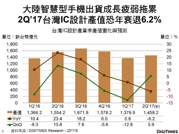 digitimes-china-2q17-taiwan-ic-production