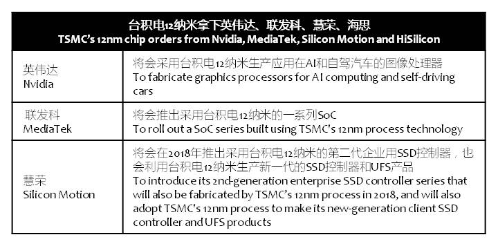 digitimes-tsmc-12nm