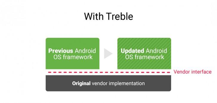google-project-treble-2