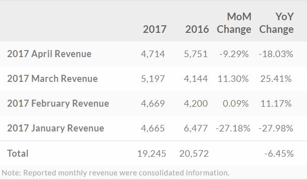 htc-revenue-apr-2017