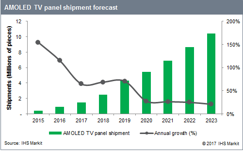ihs-amoled-tv-forecast