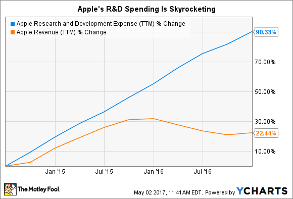 motleyfool-apple-randd