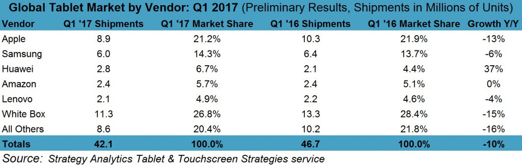 strategyanalytics-1q17-tablets