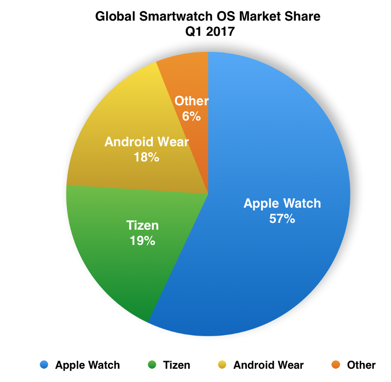 strategyanalytics-tizen-surpassed-android-wear-1q17