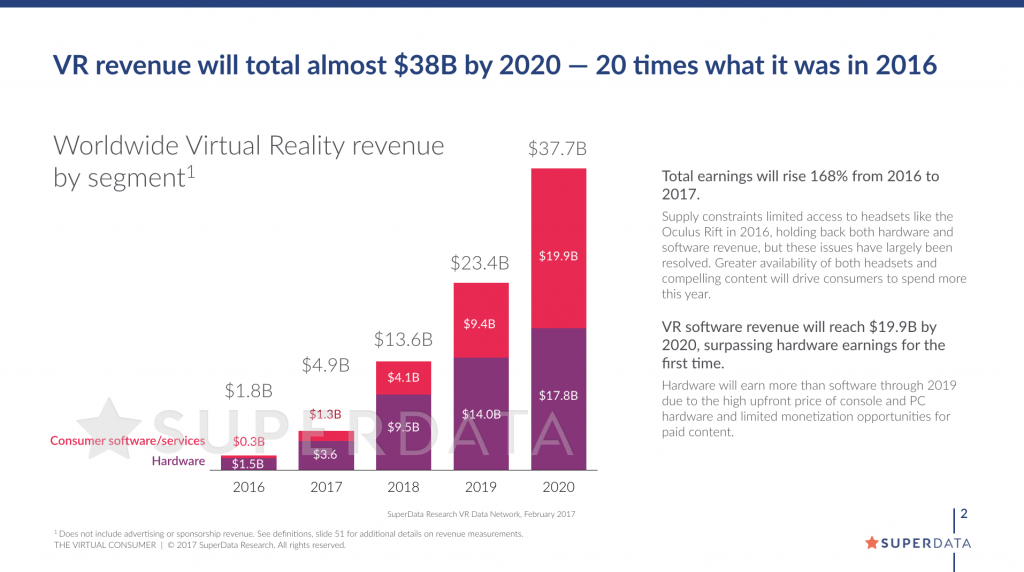 superdata-vr-revenue-1q17