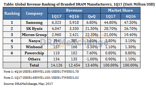 trendforce-1q17-dram