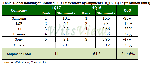 trendforce-tv-1q17
