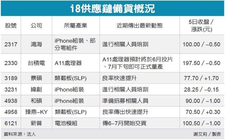 udn-apple-i8-supply-chain
