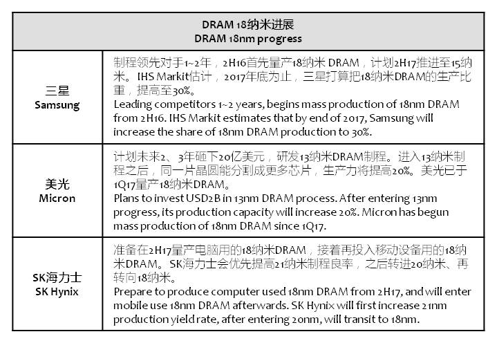 chinatimes-18nm-dram