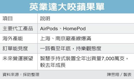 chinatimes-inventec-apple-airpods-homepod