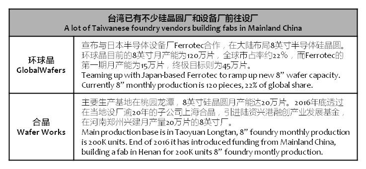 chinatimes-taiwan-foundry-in-mainland-china