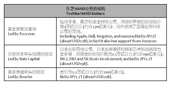 chinatimes-toshiba-nand-bids