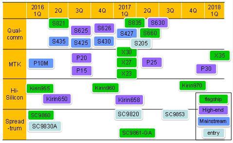 digitimes-aps-2016-2018