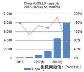 digitimes-china-amoled