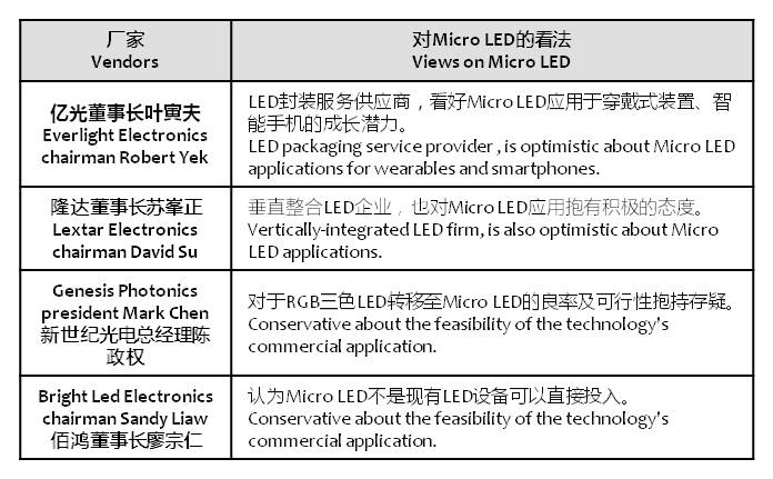 digitimes-micro-led-views