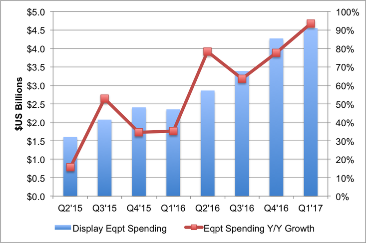 displaysupplychain-display-equipment-revenues-1q17