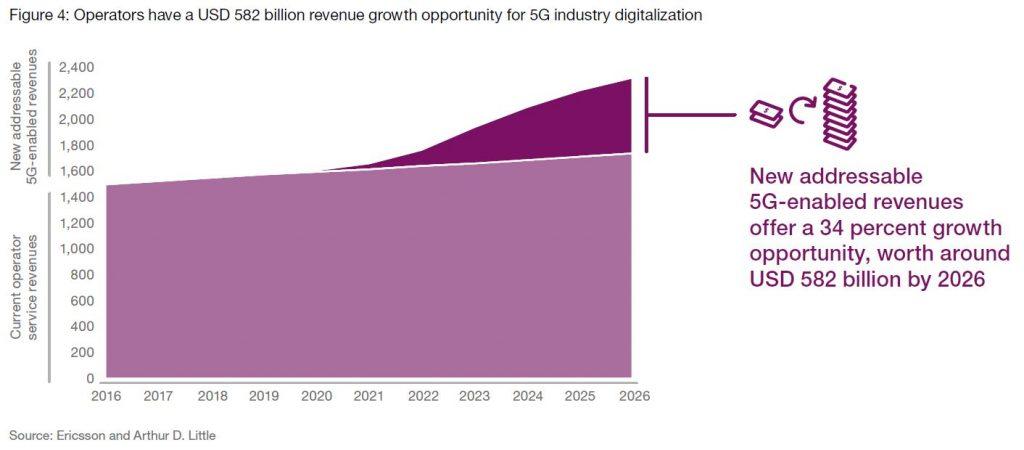 ericsson-582b-revenues-2026