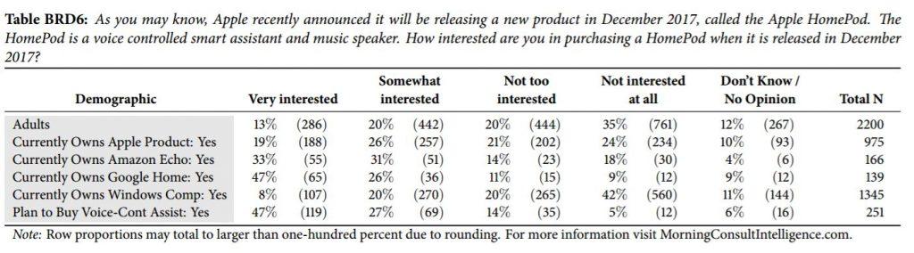 morningconsult-19-percent-wants-homepod