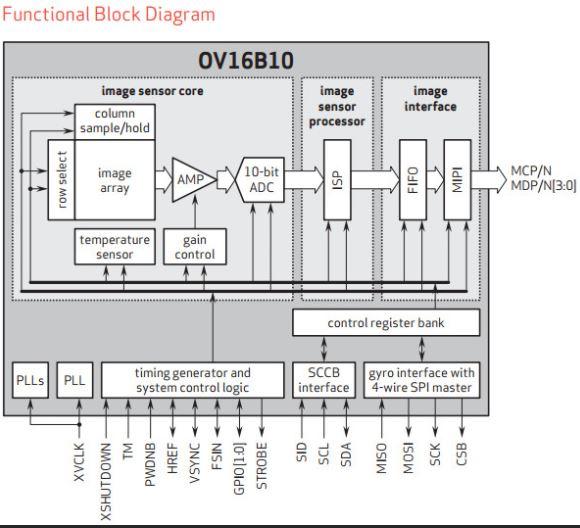 omnivision-ov16b10
