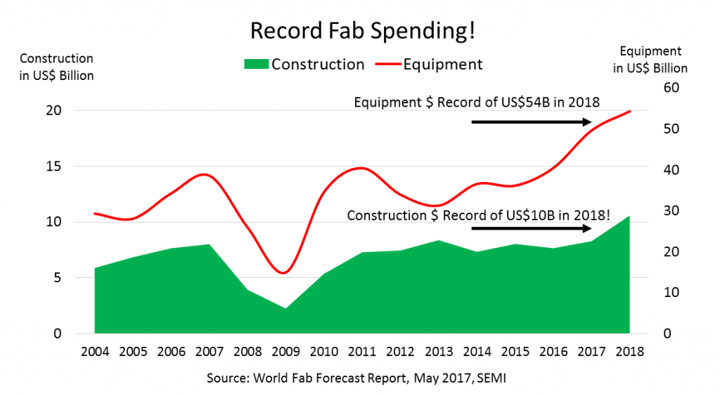 semi-record-fab-spending