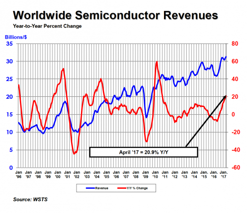 sia-worldwide-semiconductor-revenues-apr-2017
