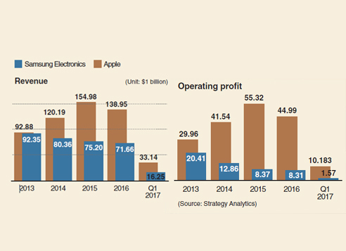 strategyanalytics-1q17-operating-profit