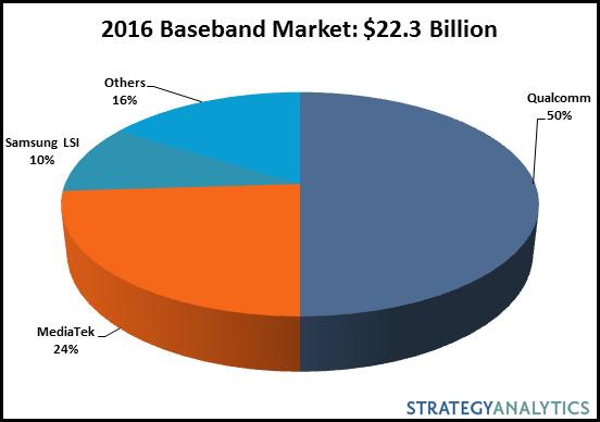 strategyanalytics-baseband-2016