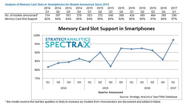 strategyanalytics-memory-card-slots-smartphone-2017
