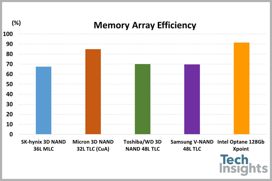 techinsights-intel-optane-memory-array