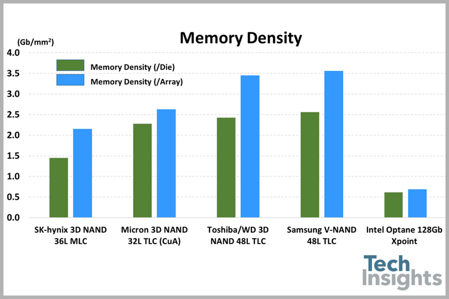 techinsights-intel-optane-memory-density