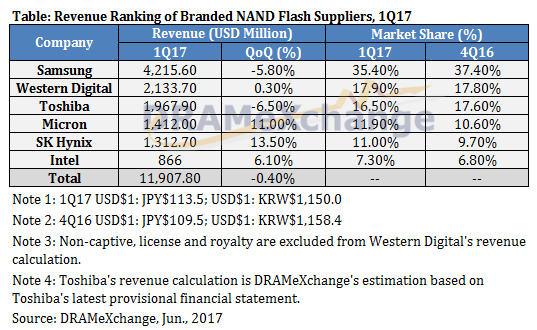 trendforce-nand-flash-1q17