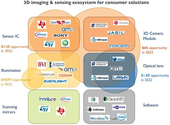 yole-3d-image-sensing-supply-chain