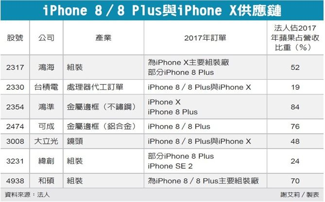 the iphone supply chain The supply chain for apple's iphone is on the previous page as you can see from the supply chain numerous different parts are needed to assemble an iphone six out of the ten components needed in order to start constructing the iphone come from taiwan.
